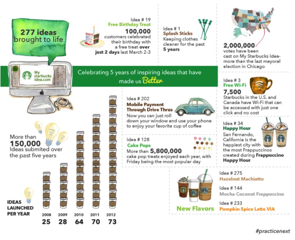 Starbucks Idea Infographics