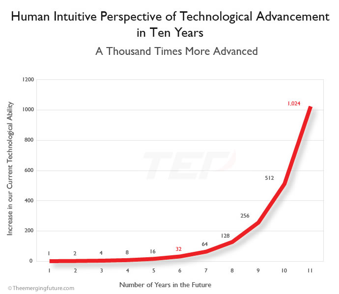 Culture Of Innovation Speed Technological Advancement