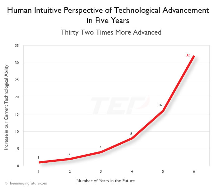 Speed Technological Advancement Innovation Culture