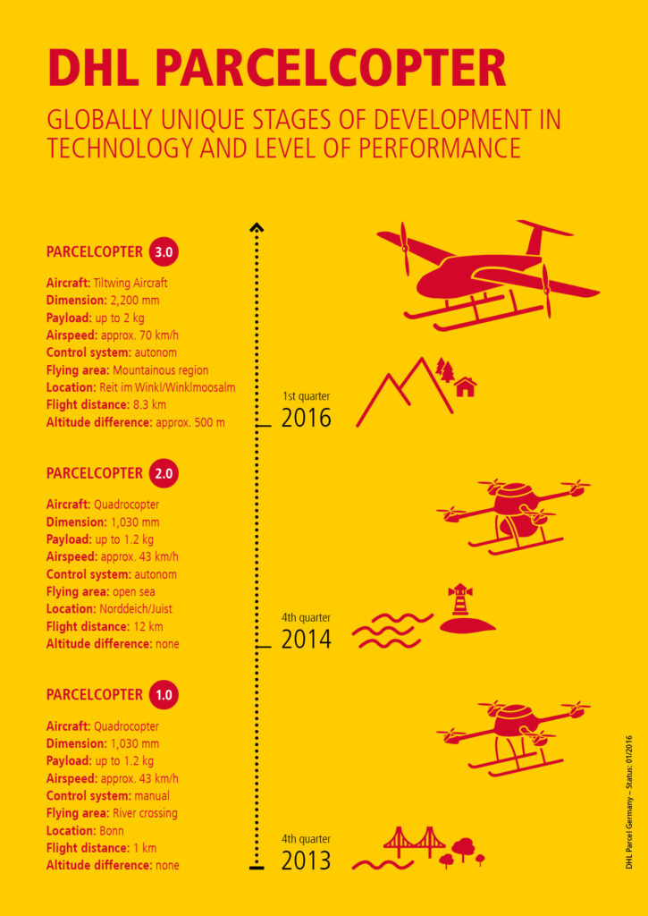 Parcelcopter Dhl Co Creation